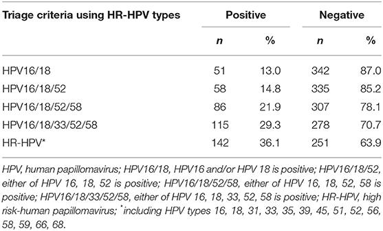 hpv high risk result