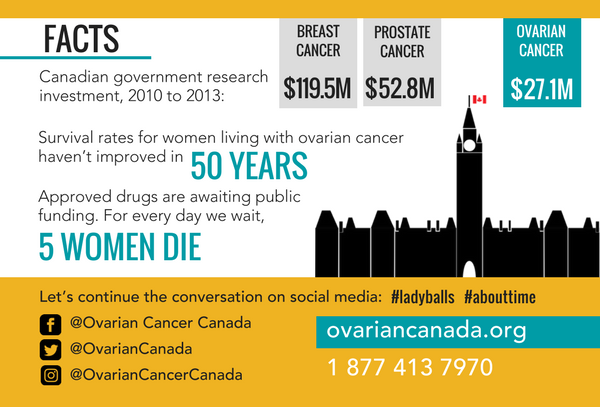 ovarian cancer in canada colorectal cancer and obesity