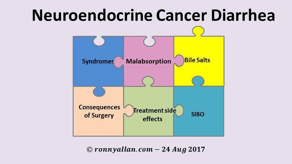 neuroendocrine cancer symptoms)
