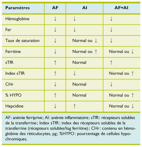 anemie dorigine inflammatoire)