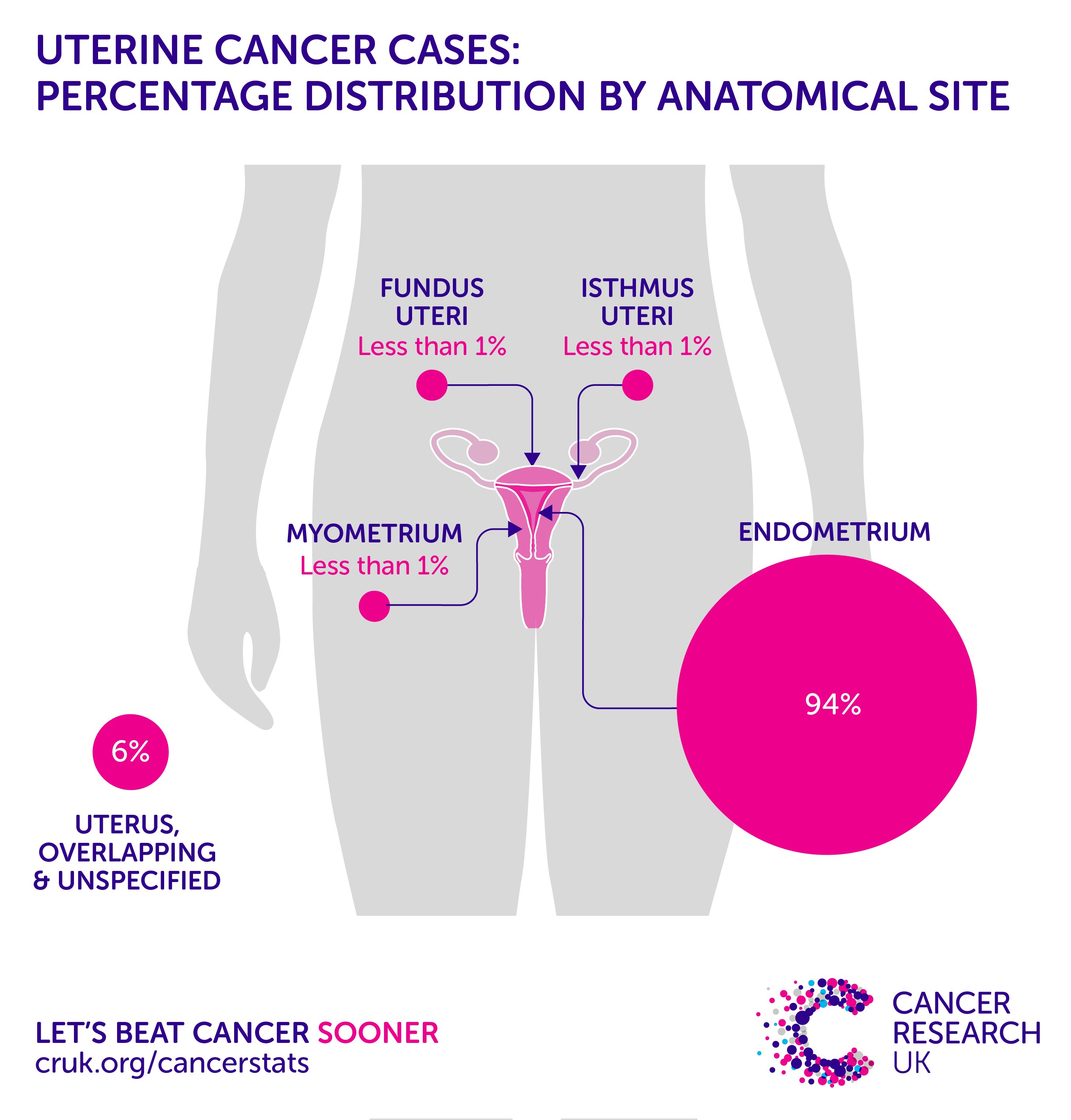 endometrial cancer early