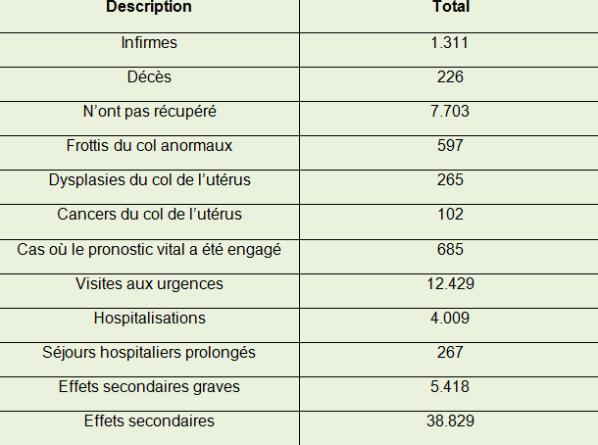 papillomavirus vaccin risques)