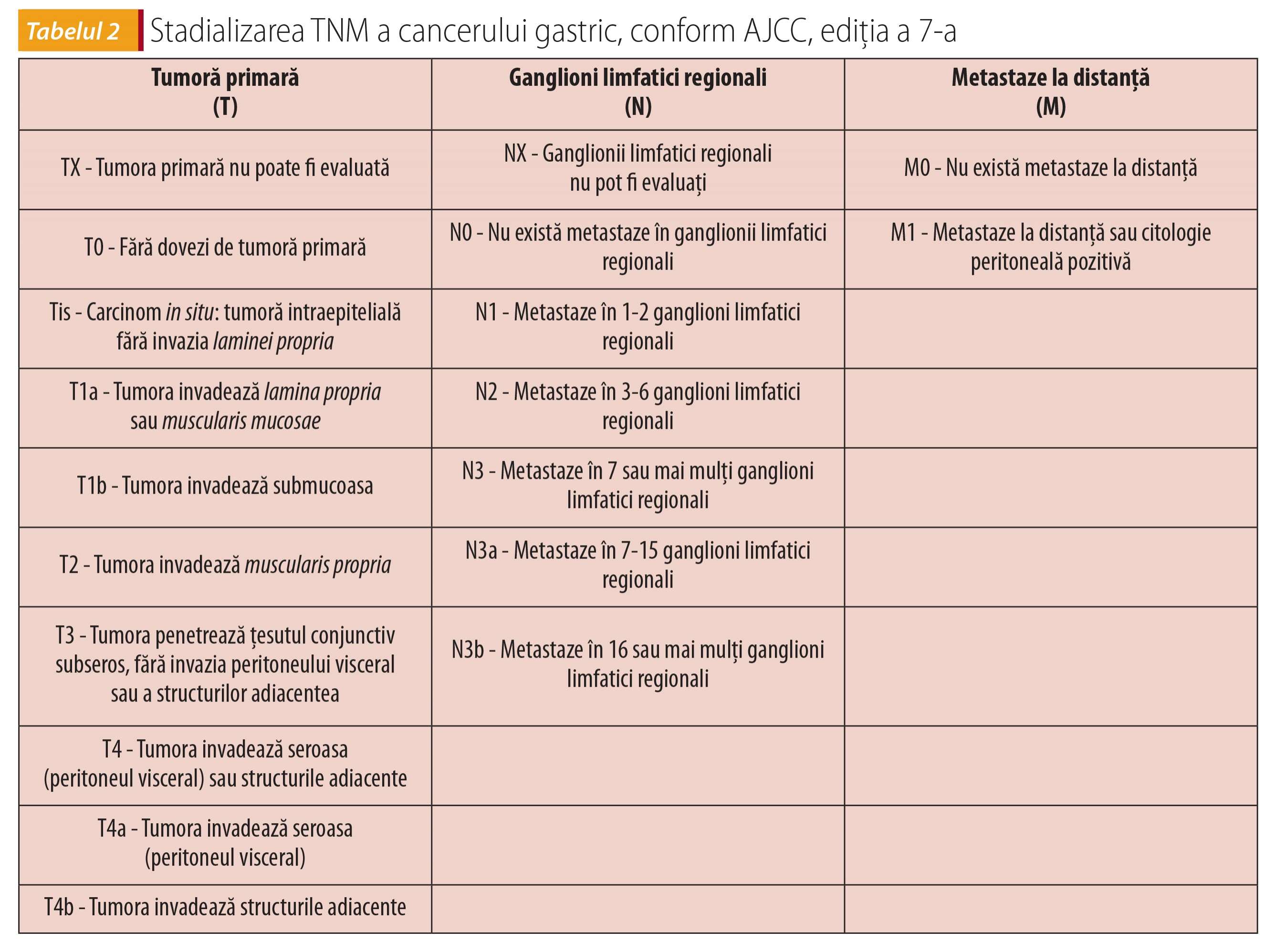 cancer gastric stadializare