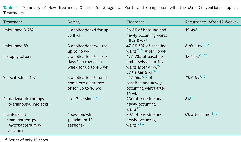 human papilloma treatment