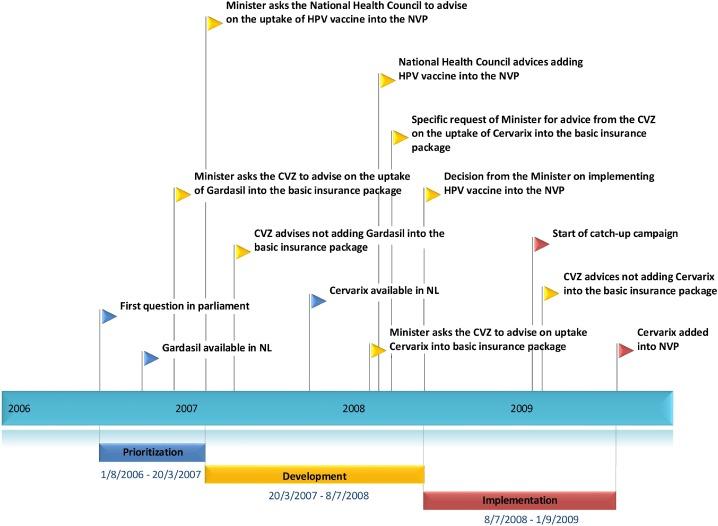 hpv vaccine netherlands)