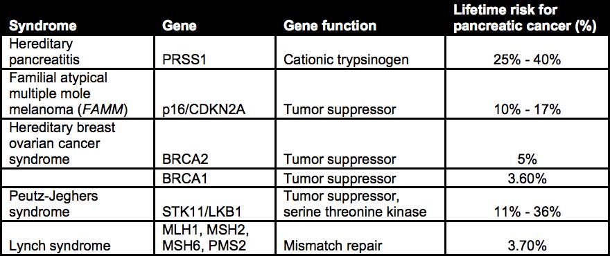 cancer pancreas genetic