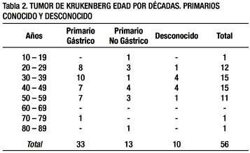 cancer primario peritoneal sintomas