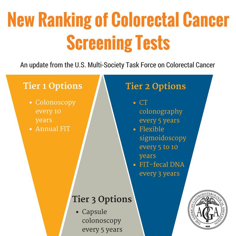 colorectal cancer lab tests)