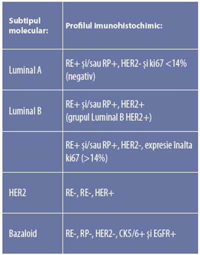 cancer mamar luminal a)