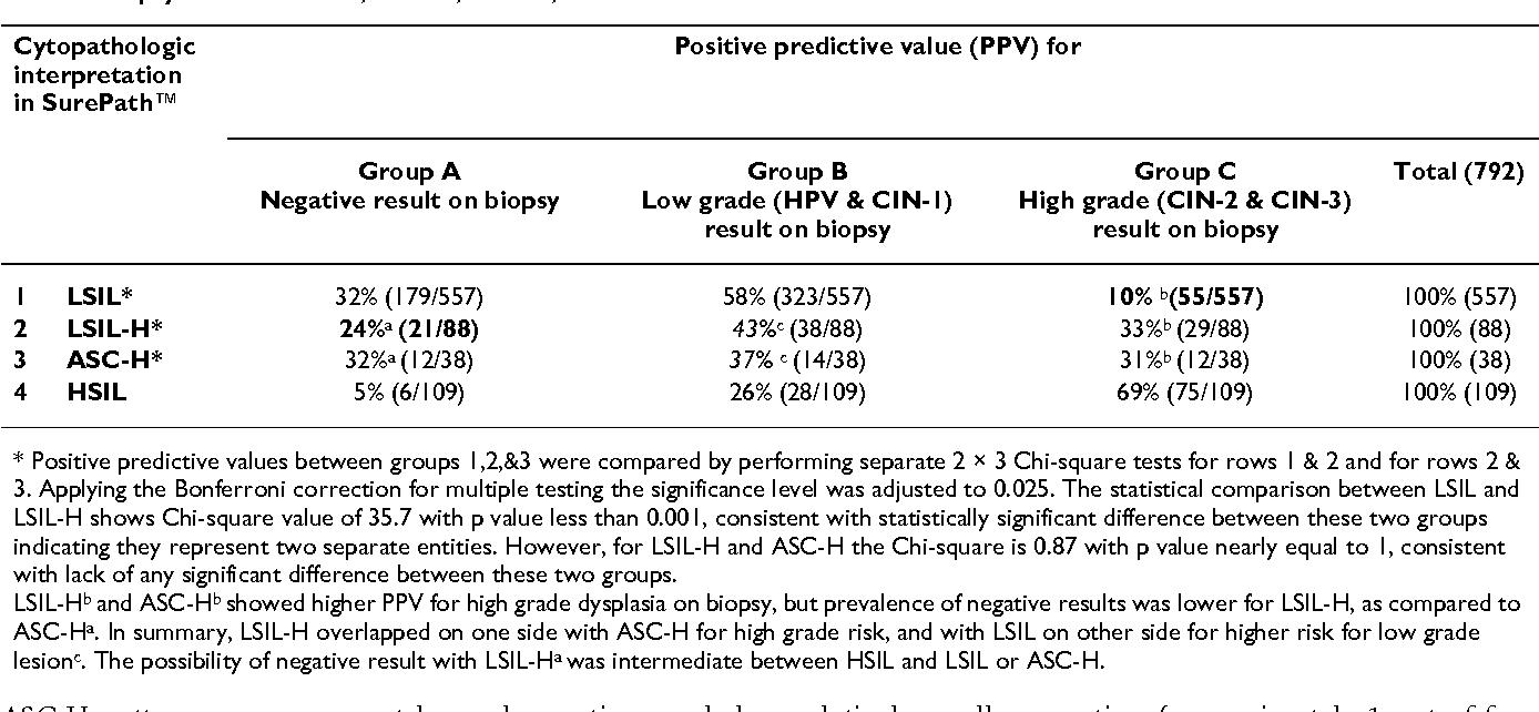 hpv high risk of asc/lsil thinprep
