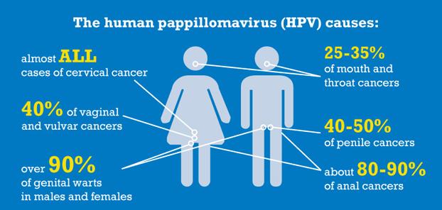 hpv virus zonder wratten)