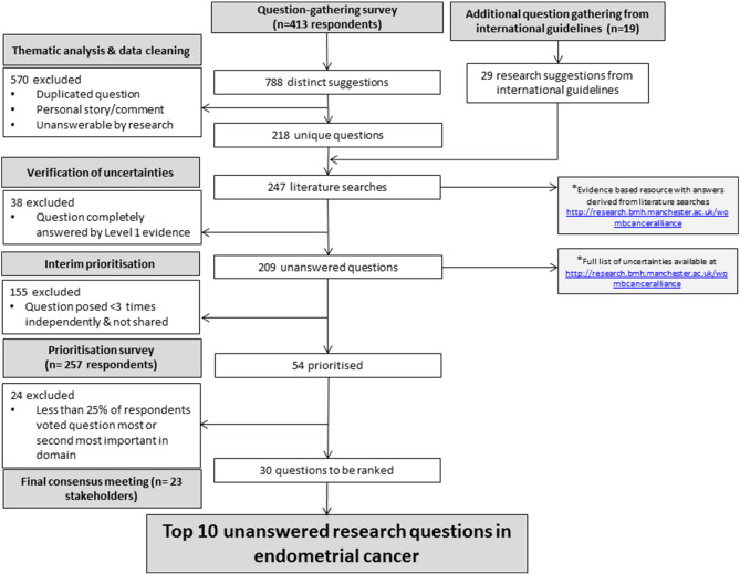 endometrial cancer questions and answers