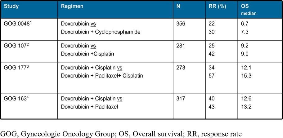 endometrial cancer stage)