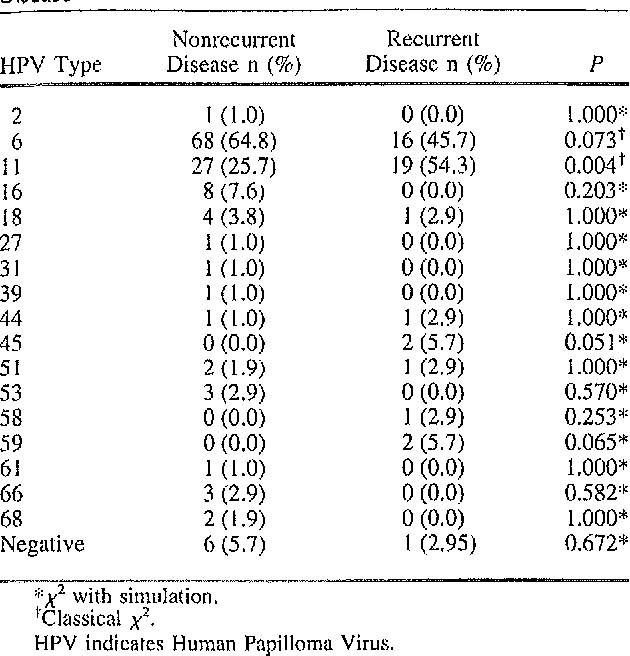 papillomas recurrence rate