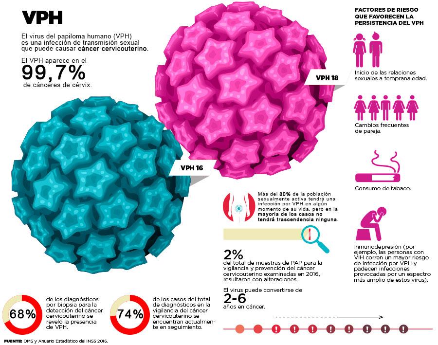 la virus de papiloma humano que es