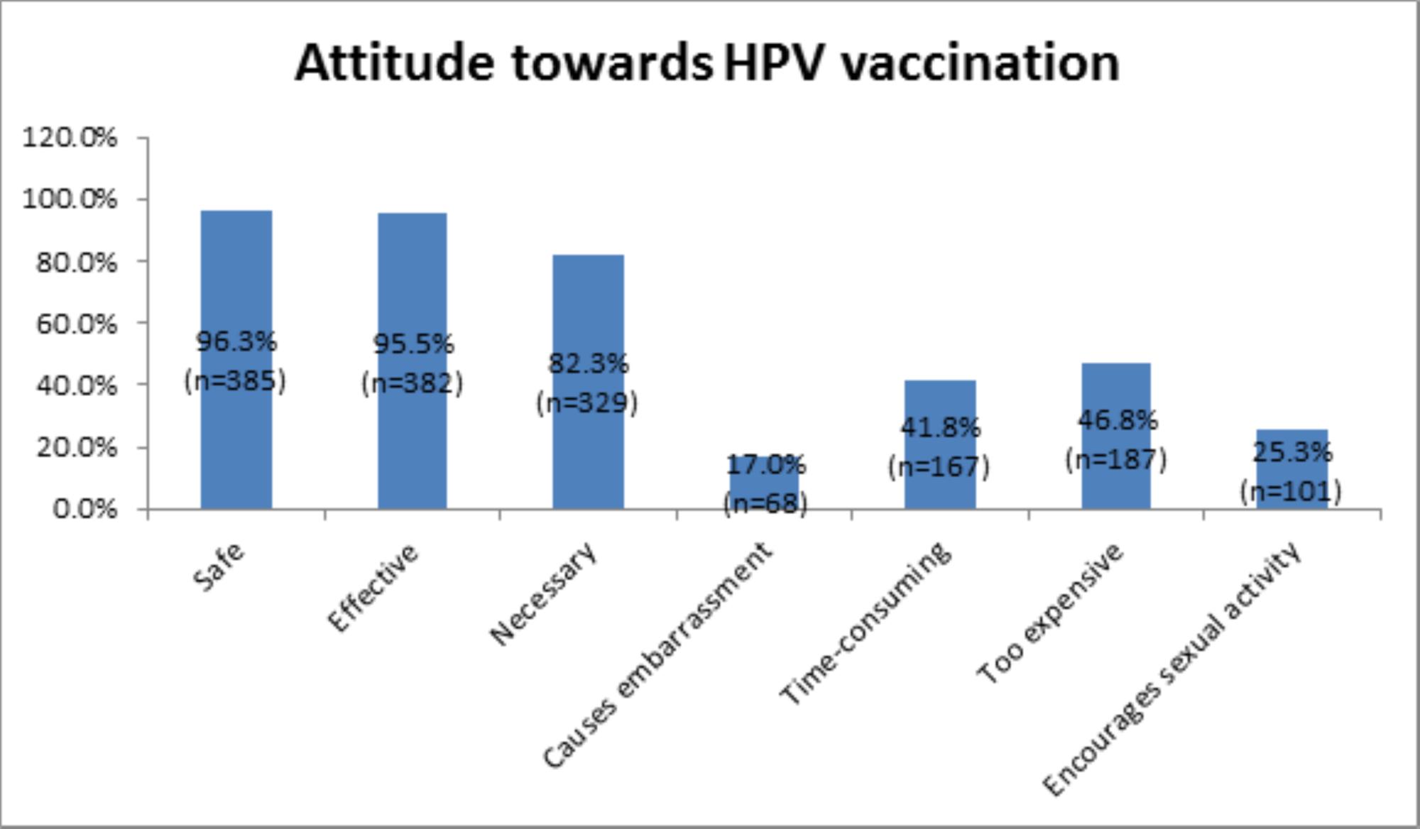 human papillomavirus vaccination content)