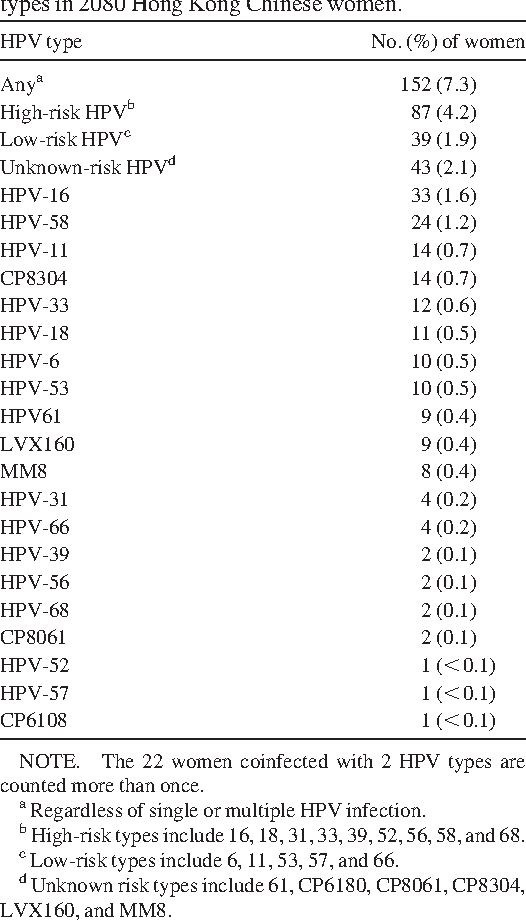 hpv high risk)