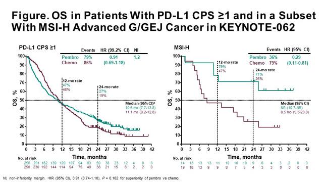 gastric cancer esmo 2019 cancer pulmonar etapas