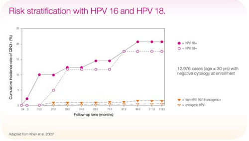 hpv high risk a detected)