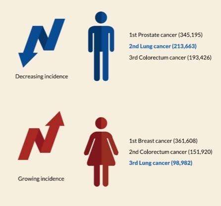 hpv lung cancer symptoms papiloma humano cancer de cuello uterino