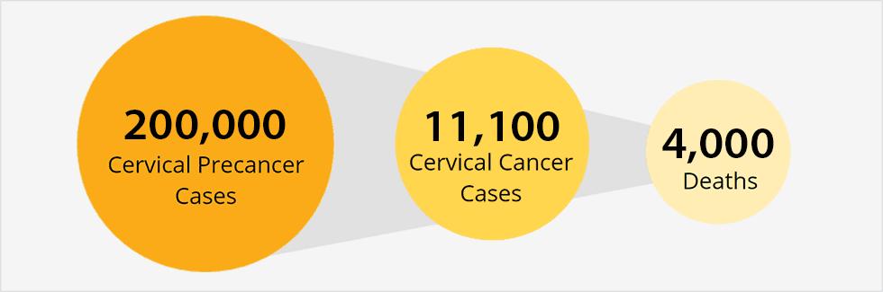 hpv vs cancer