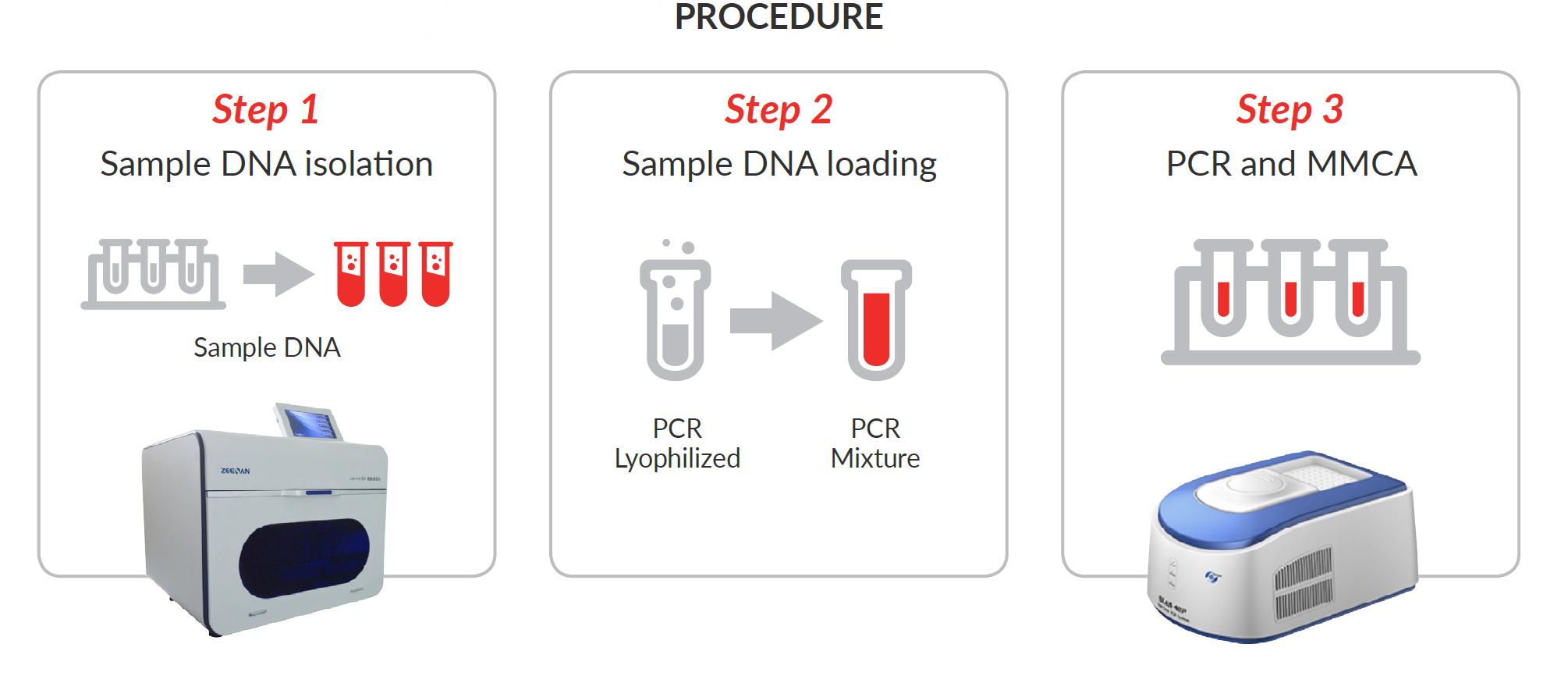 human papillomavirus detection by pcr)