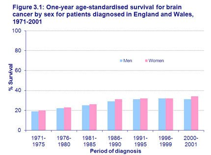 metastatic cancer brain survival rate)