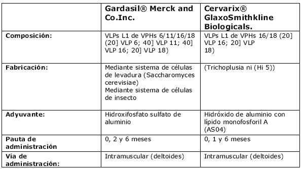 papiloma humano tipo 3)