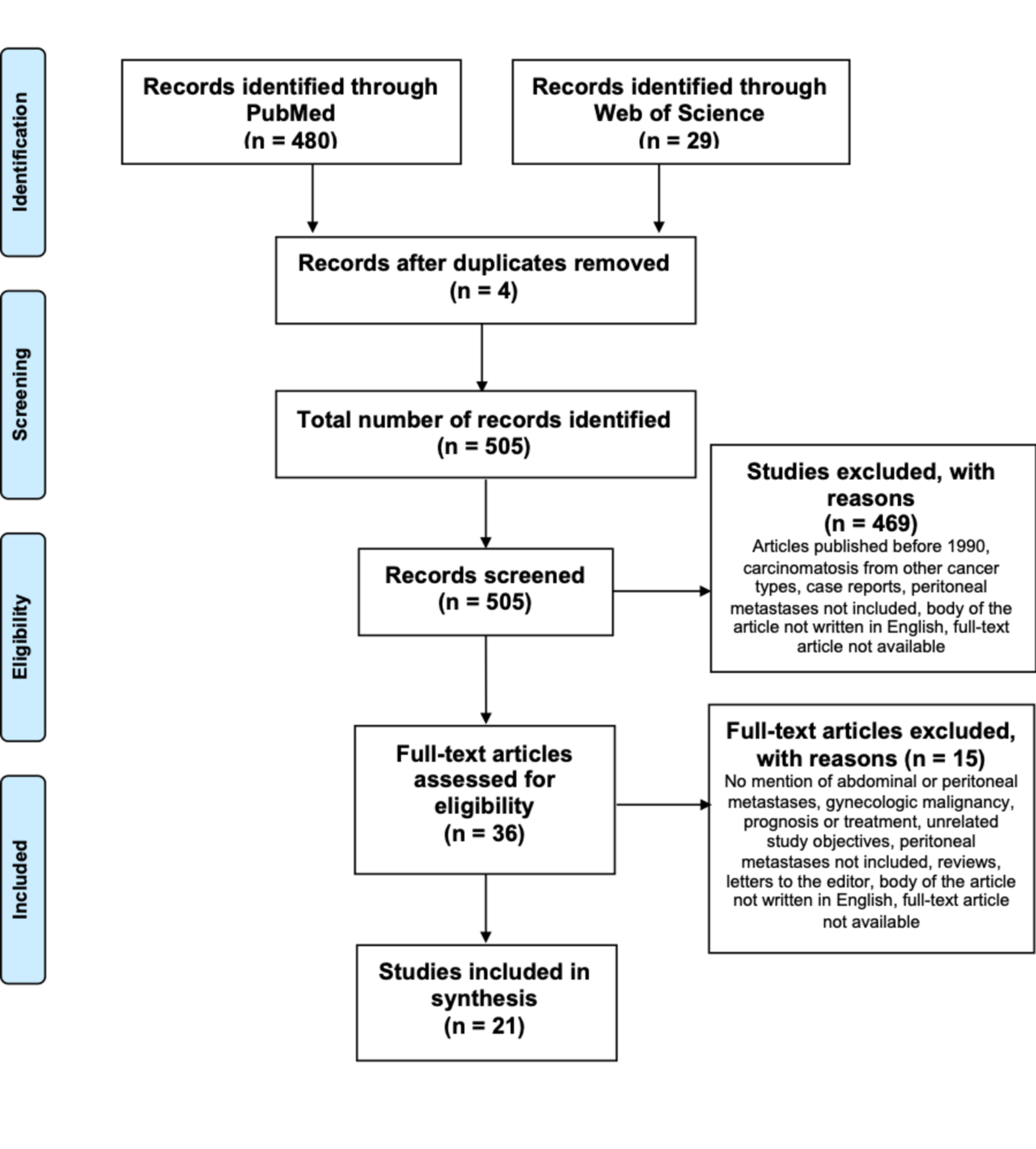 peritoneal cancer guidelines)