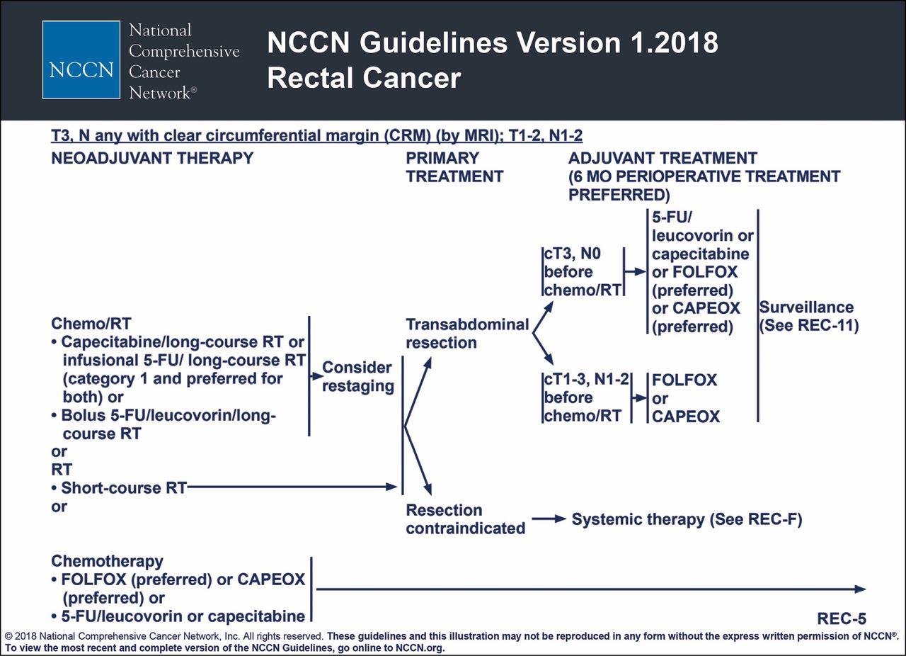 rectal cancer nccn 2019