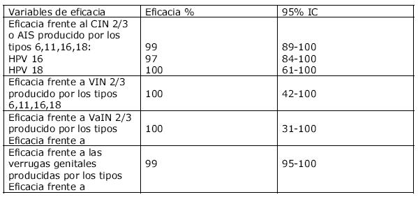 virus papiloma nivel 3)